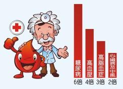 符合「新陳代謝症候群」之標準,未來罹患高血壓、高血脂、高血糖、心臟病及心血管疾病的風險,為一般人的好幾倍。